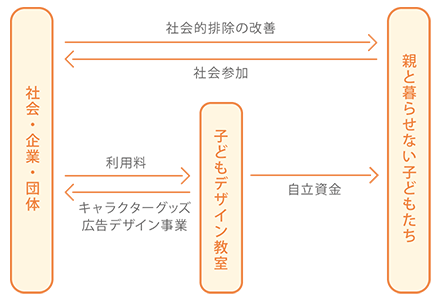 ご支援の構造